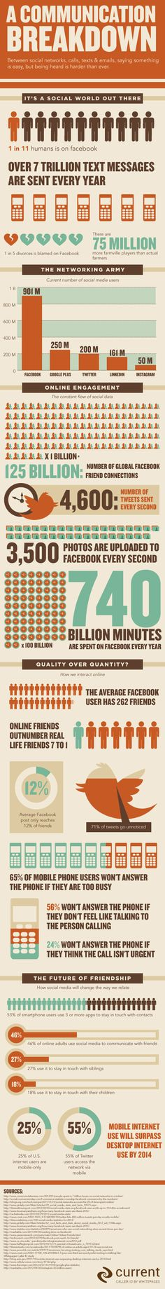 Is Social Media Leading To A Communication Breakdown? [INFOGRAPHIC]
