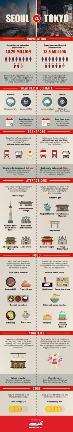 Seoul vs. Tokyo #infographics #Seoul #Tokyo #Japan #Korea #SouthKorea #Korean #Japanese #asia #population #city #weather #climate #transport #metro #subway #attractions #placeofinterest #interesting #wheretogo #food #bibimbap #tempura #bento #bentolunch #nigiri #sushi #udon #ramen #matcha #life #clubs #bars #alcohol #nightlife #party #cost #expensive #money #cheap #tourism #travel #lifestyle #culture
