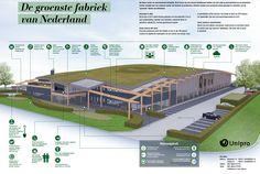 Unipro Groenste Fabriek