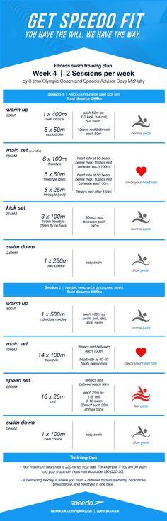 Hello again fitness swimmers! It's week 4 of our 8 week swim training plan. The distance is increasing week by week.  Week one was 3200 metres overall, whereas this week you'll be swimming 4800 met...