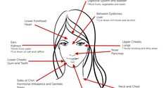 It is believed in Chinese Medicine that acne that flares up on different parts of your face represents health problems on different parts of your body. It's like this part of your face corresponds to this organ. To know what conditions you're suffering from, just look at where your acne is. Upper Forehead Affects: Digestive […]