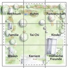 all about your feng shui bagua for your home or office | feng shui, Terrassen ideen