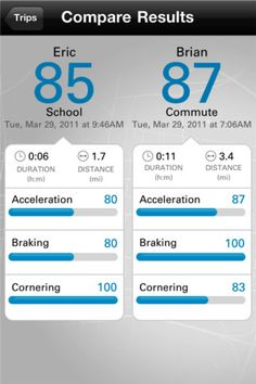 State Farm has a free app for ipod or iphone. It scores your driving.