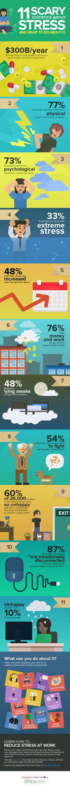 http://www.business2community.com/infographics/11-scary-statistics-stress-work-infographic-0932409
