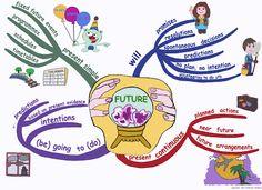 mind map future tense