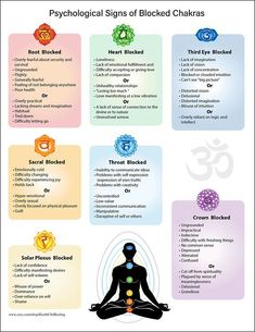 Chart on Psychological Issues of Blocked Chakras Yoga Reiki meditation meditat&; Chart on Psychological Issues of Blocked Chakras Yoga Reiki meditation meditat&; Branka Weinhold yoga Chart on Psychological Issues of […] meditation Reiki Meditation, Meditation Music, Meditation Space, Meditation Hand Positions, Meditation Tattoo, Meditation For Anxiety, Meditation Corner, Types Of Meditation, Morning Meditation