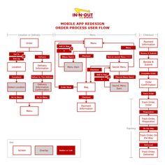 In-N-Out Burger - Restaurant App Redesign Software Architecture Design, Information Architecture, Information Design, Process Flow Chart, Process Map, Design Process, Wireframe Design, Ux Design, Game Design
