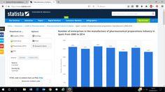 Statista es un portal estadístico líder en el mundo que ha conseguido recopilar en una única plataforma datos sobre diferentes temas, entre ellos la industria farmacéutica Portal, Consumer Marketing, Accounting, Infographic, Digital, Health, World, Platform, Infographics