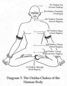 Yorubic Chakra Based System