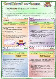 English Exercises: Zero and First Conditional Sentences