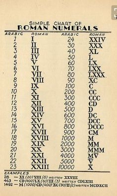Education Discover Roman Numerals WoodworkingTattoo is part of Math formulas - General Knowledge Facts Gernal Knowledge Maths Solutions Math Formulas Math Magic School Study Tips Math Vocabulary Math Lessons Teaching Math Gernal Knowledge, General Knowledge Facts, Maths Solutions, Math Formulas, Math Vocabulary, English Writing Skills, School Study Tips, Homeschool Math, English Words