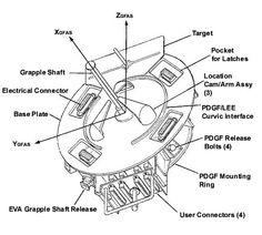 Interface - PDGF (Power Data Grapple Fixture) #ISS #PDGF #Canadarm