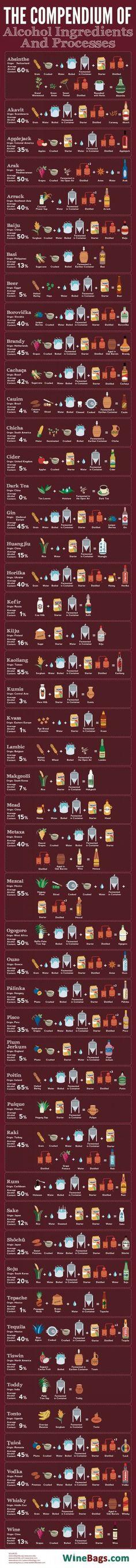 ¿Cómo se hacen las bebidas alcohólicas más populares en todo el mundo?