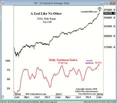 How to Anticipate Stock Market Trend Changes