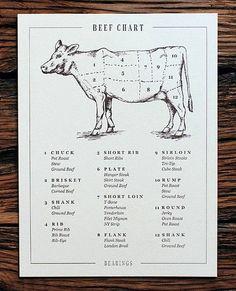 Corned Beef Stew, Roasted Corned Beef, Beef Pot Roast, Sirloin Steaks, Beef Tenderloin, Beef Cuts Chart, Boeuf Angus, Hanger Steak, Cube Steak
