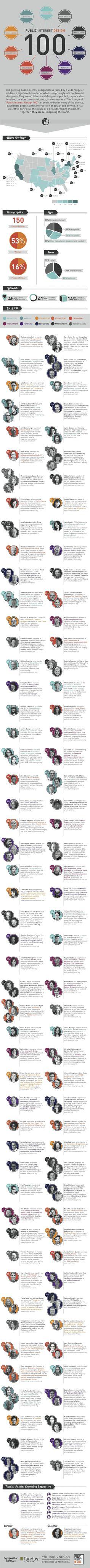 Basically My Heros:   100 People | Public Interest Design