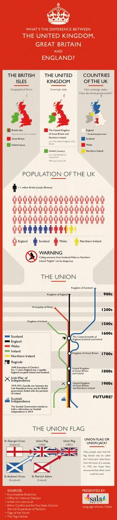 The difference between the United Kingdom, Great Britain and England Infographic