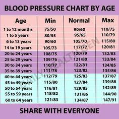 Natural Blood Pressure, Healthy Blood Pressure, Normal Blood Pressure, Blood Pressure Remedies, Symptoms Of Blood Pressure, Blood Pressure Medication, Reduce Blood Pressure Naturally, Health And Wellness, Useful Life Hacks