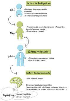 PSICOLOGÍA y TERAPIAS: ESQUIZOFRENIA: Desorden psiquiátrico crónico