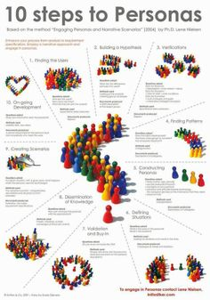 Los 10 pasos de la técnica de Personas son: Finding the users, building a hypothesis, verifications, finding patterns, contructing personas,...
