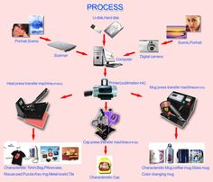 Step by Sep to Make Heat Press Transfers - heatsub.com