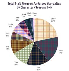 A Chart of Plaid on 'Parks and Recreation' | #ParksandRec