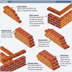 Steinmauer errichten: Schritt 21 von 23