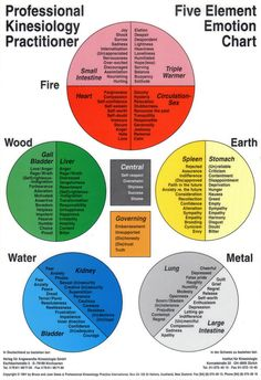 Gráfico Emoción cinco elementos