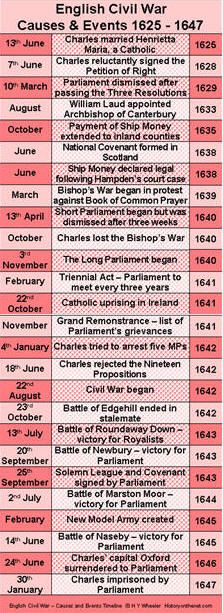 English Civil War Timeline - Causes and Events 1625 - 1647