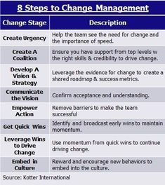 Are You Dictating Action or Empowering Change? - Business Management - Ideas of Business Management - kotters 8 step change model Change Management Models, It Service Management, Business Management, Management Tips, Business Planning, Business Analyst, Business Education, Business Technology, Online Business