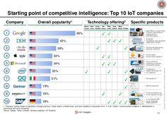 Iot Vendor Map  Ii Team Culture
