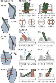 日本大百科全書(ニッポニカ) - いけ花の用語解説 - 日本独自の伝統的な挿花(そうか)の技法。いけ花は時代の変遷に応じていろいろな様式を生じ、それがその時代のいけ花の名称となっている場合が多い。いけ花の初期は「たてはな」といい、それが江戸初期に様式を完成させて「立花(りっか)」の形...