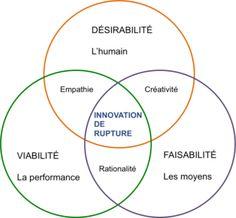 3 axes pour structurer le Design Thinking Process