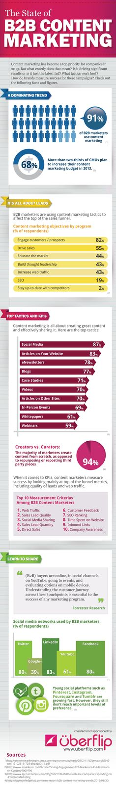 INFOGRAPHIC: The State of B2B Content Marketing | Uberflip