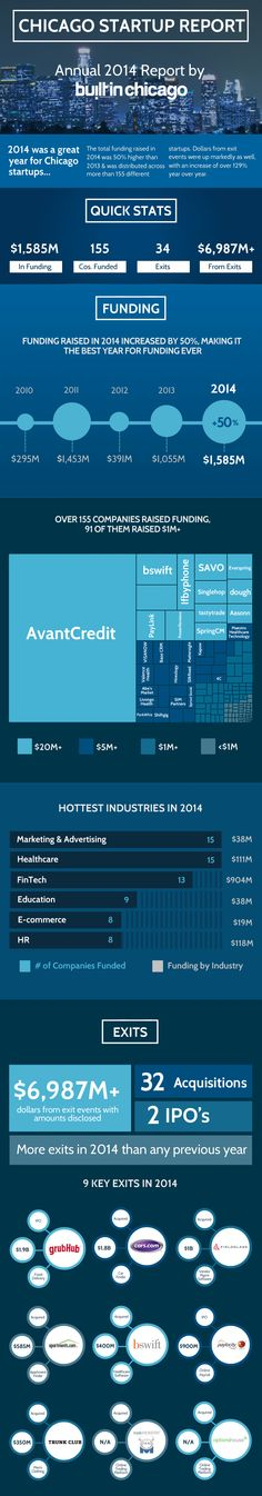 Infographic: Chicago Startup Report - Annual 2014 Report - built in chicago. Chicago tech had its best year ever: $1.6 billion in investments and $7 billion in exits.