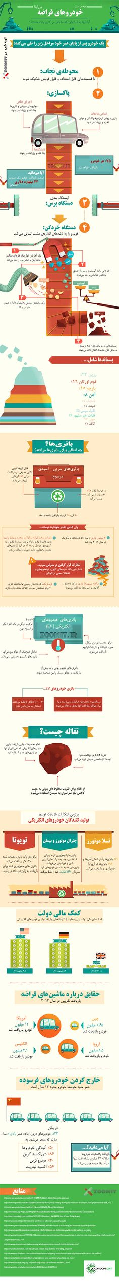 اینفوگرافیک: محیط زیست پاکتر با بازیافت خودرو# http://zurl.ir/744335