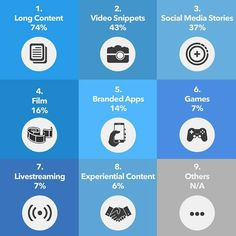 Marketers's Favorite Content Types! Which one is your favorite? Data: Statista 📸 by: . Social Media Marketing Business, Facebook Marketing, Content Marketing, Internet Marketing, Online Marketing, Marketing Quotes, Digital Marketing Services, Experiential, Business Branding