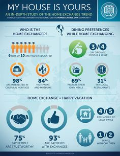 home-exchange bergamo study Make Happy, Are You Happy, Économie Collaborative, Home Exchange, Like A Local, Solution, Design Development, My House, Web Design
