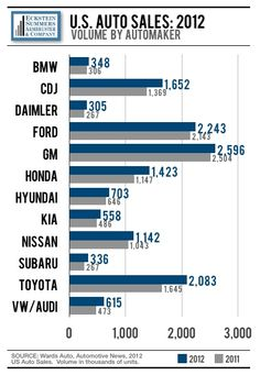 GM & Ford still running 1-2, but this horse race is getting tighter.  ESA Car Keys | 2012 Year End