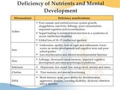 Image result for what causes malnutrition and nutritional deficiencies
