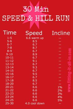 Cardio Exercises-Low Or High Intensity Exercise Burn Body Fat Faster? Interval Training Workouts, Treadmill Workouts, Running Workouts, Fun Workouts, At Home Workouts, Running Tips, Fitness Workouts, Hiit, Fitness Goals
