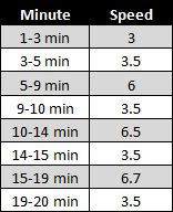 Intermediate Running Interval Treadmill Workout