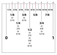 Handy chart to comvert cm to inches conversion table (or