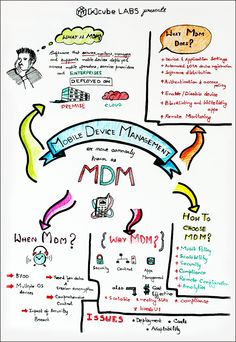 A visual note on mobile device management dealing with various key aspects on MDM like the need for MDM, issues related to it and how to choose MDM software. #sketchnote