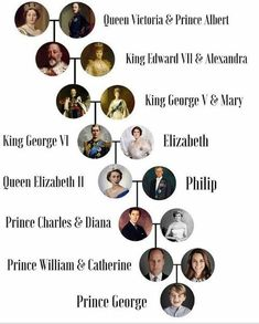 The Crown (Netflix) Family Tree | Tv-Film-Celebrity ...