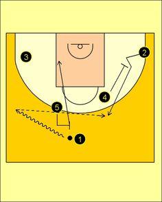 Pick'n'Roll. Baloncesto; táctica y entrenamiento.: Movimiento Cuernos-Carretón CB Estudiantes