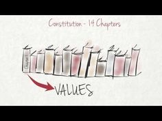 Why do we have a Constitution? Constitution, Human Rights, Youtube, Bill Of Rights, Youtubers, Youtube Movies