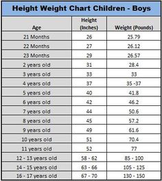 Average Height To Weight Chart  Babies To Teenagers  Height