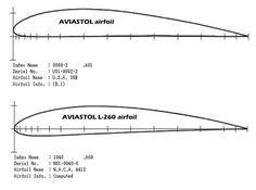 Resultado de imagem para wing cross section