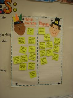 love the Native American and Pilgrim t-chart here and the graphic organizers, weeks 10-11